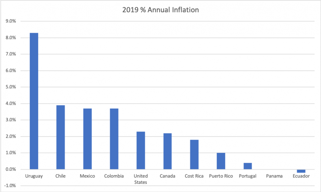 2019 Country Inflation Rates