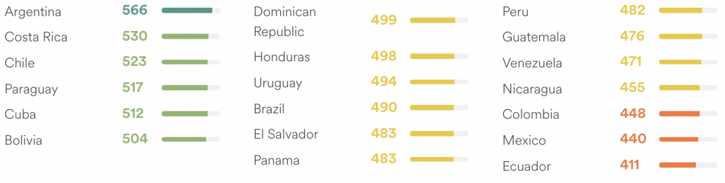 Ecuador English Proficiency